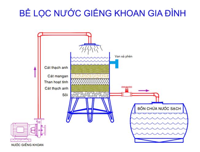 Các bồn lọc nước giếng khoan giúp nước đảm bảo an toàn hơn