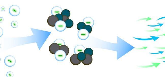 Ion tích các loại bụi bẩn