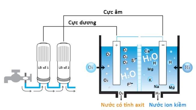 Công nghệ lọc nước điện phân