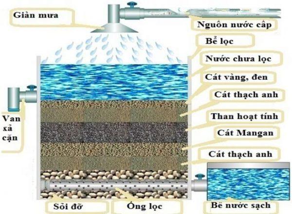 Sơ đồ hệ thống xử lý nước giếng khoan có thể tự làm tại nhà