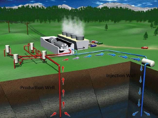 Mô hình một nhà máy năng lượng địa nhiệt