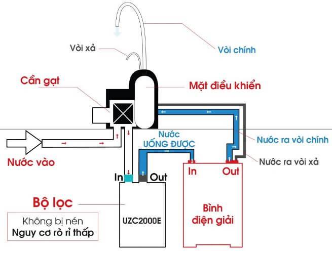 Cấu tạo máy lọc nước điện giải cho gia đình