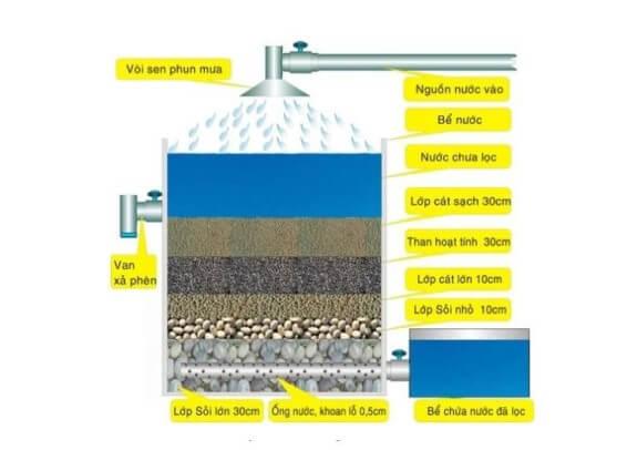 Cấu tạo bể lọc nước nhiễm phèn
