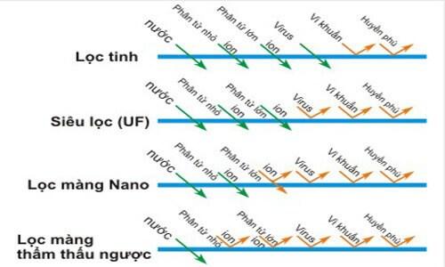 Bộ lọc Nano và Ro