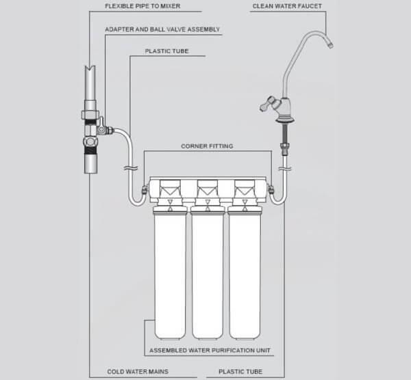 Máy lọc nước nano có cấu tạo đơn giản nhưng mang công nghệ lọc nước mạnh mẽ