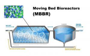Công nghệ mbbr trong xử lý nước thải