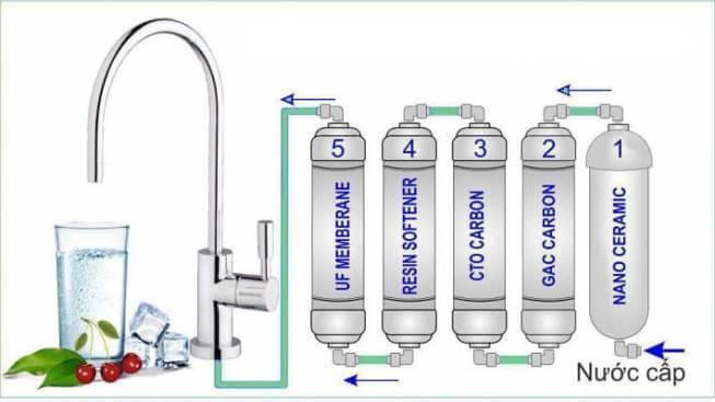 Công nghệ lọc nước Nano với thiết kế nhỏ gọn