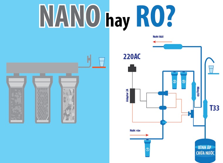 Nên mua máy lọc nước nano hay ro là tốt nhất