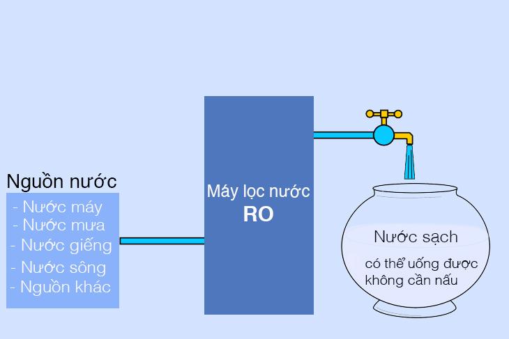 Nguồn nước đầu vào cho máy lọc nước ro
