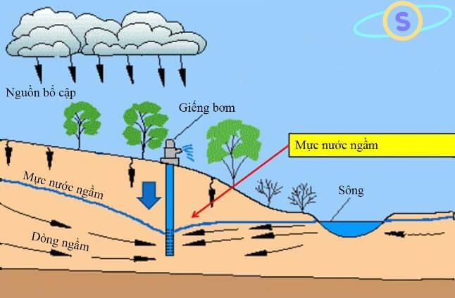 Nguồn nước ngầm đang bị suy thoái trầm trọng - Aqualife Vietnam