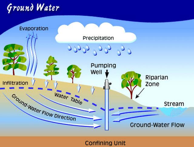 Nước ngầm được hình thành như thế nào?