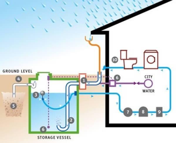 Tạo bể dự trữ nước mưa