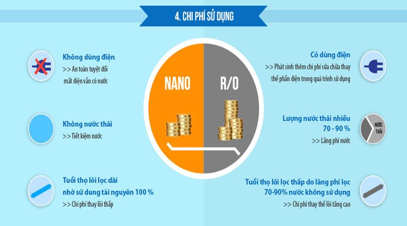 Tiết kiệm chi phí khi sử dụng máy lọc nano
