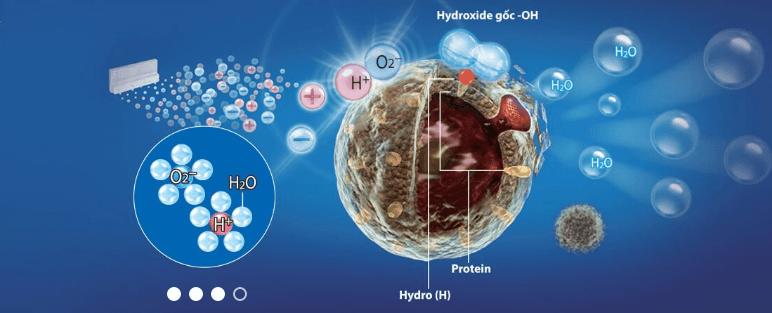 Các Plasmacluster Ion sẽ ức chế các virus gây hại trong không khí