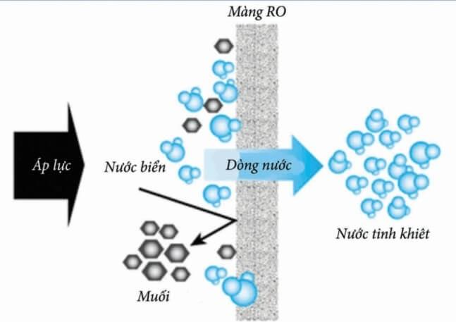 Công nghệ lọc RO loại bỏ hoàn toàn các khoáng chất có lợi