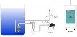 Hệ thống làm sạch nước bằng ozone