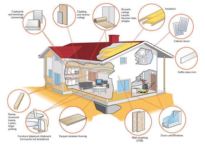 Formaldehyde trong nhà nhiều hơn ở ngoài trời