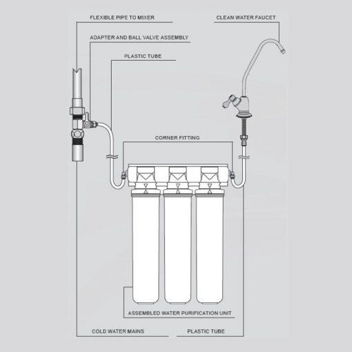 Máy lọc nước barrier